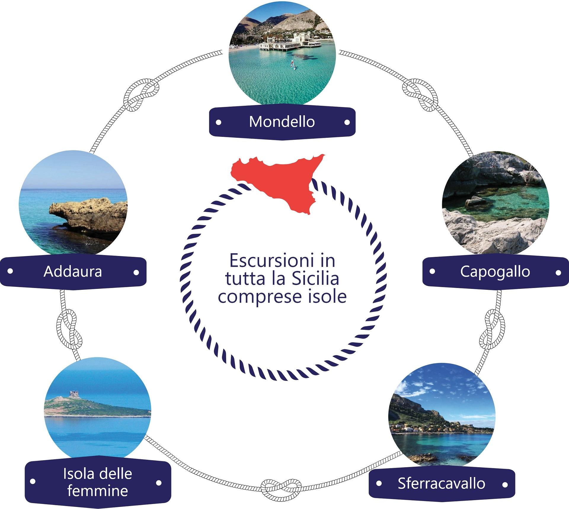 Sealife Palermo - Le escursioni