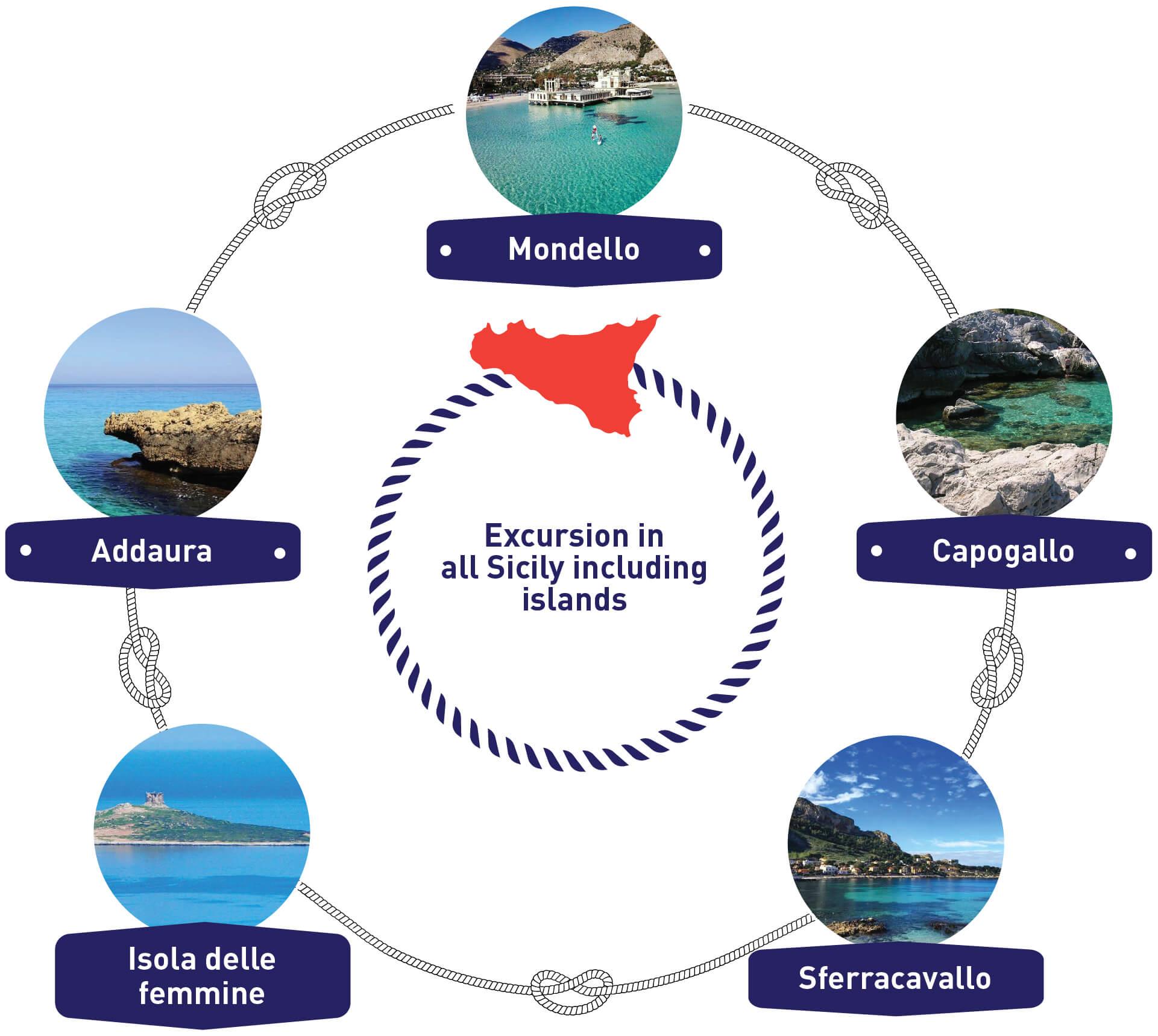 Sealife Palermo - Escursioni Sicilia e isole